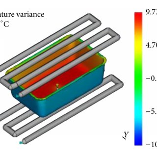 (a) Conventional cooling channel design. (b) Series