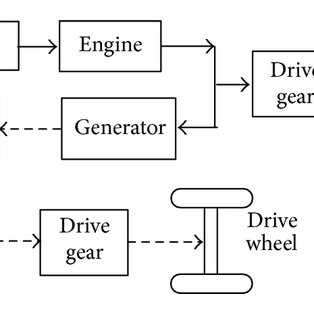 Flow diagram of the revised SOC value of power batteries