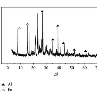 FT-IR spectra for (a) the produced PAC by SCML and (b