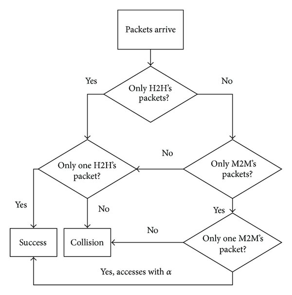 Contention-based random access flowchart of two levels of
