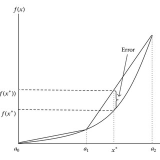 (PDF) A Review of Piecewise Linearization Methods