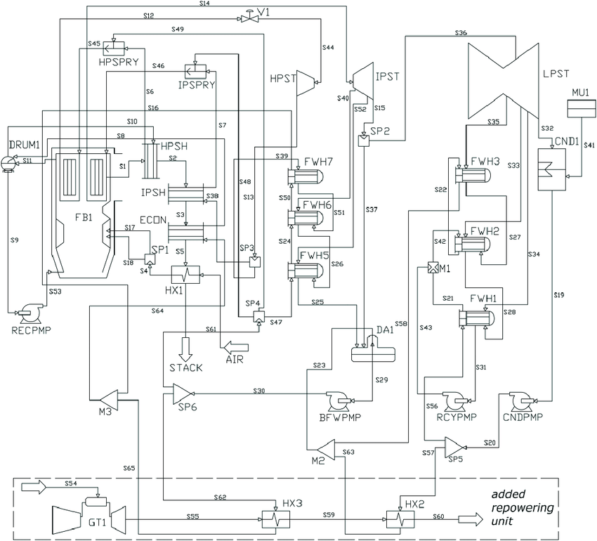 Layout of a coal-fired power plant with feedwater