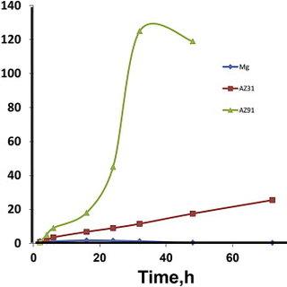 (PDF) A comparative corrosion behavior of Mg, AZ31 and