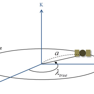 (PDF) Coarse Initial Orbit Determination for a