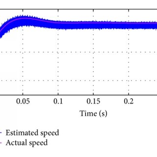 (PDF) An Adaptive Nonlinear Extended State Observer for