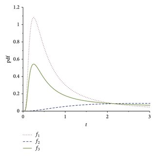 (PDF) Mixture of Inverse Weibull and Lognormal