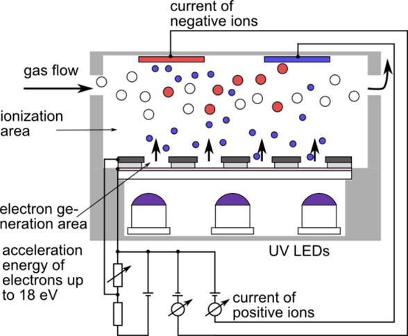 Basic principle of an electronic supported photoionization
