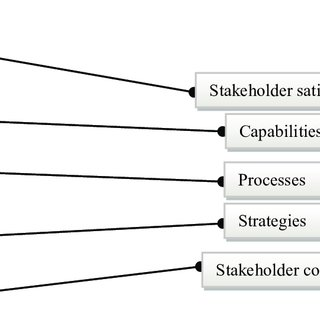(PDF) Performance Measurement Models: An Analysis for