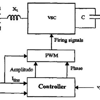 (PDF) Evolve the Controller for Static Synchronous Series
