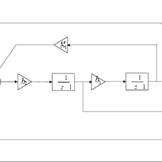 (PDF) A High Performance Sigma-Delta ADC for Audio Decoder