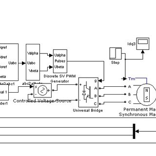 (PDF) Permanent Magnetic Synchronous Motor Control System