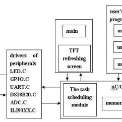 Architecture Software Block Diagram Spotlight Wiring For Landcruiser Download Scientific