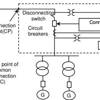 The Connection Points (CP) and the Point of Common