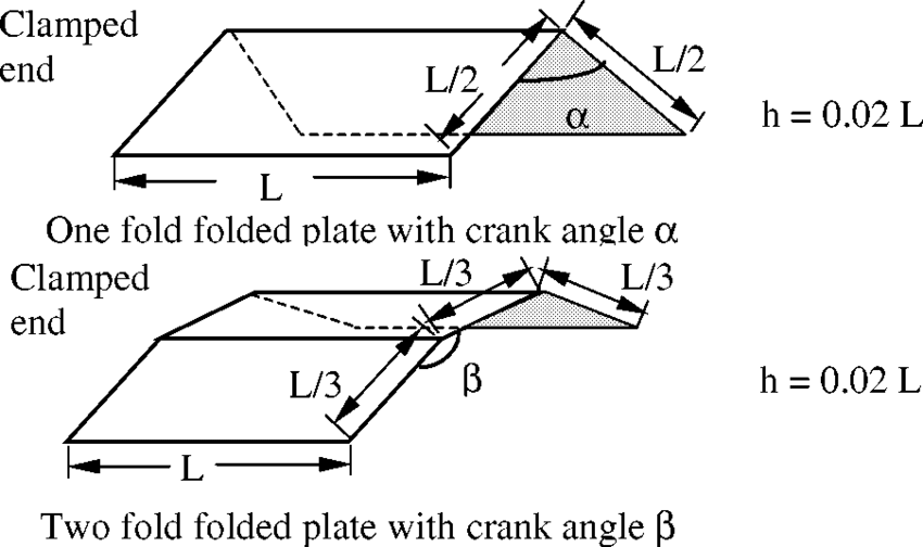 Geometry of the folded plate used in examples 1, 2, 4, 5