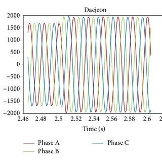 (PDF) Distributed Sensor Network-Based Virtual FDR System