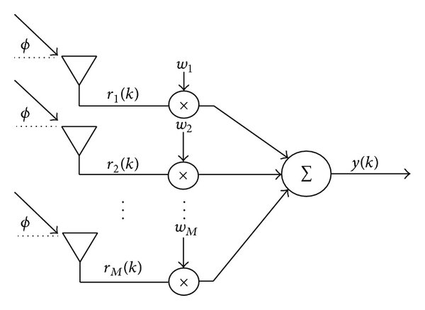 Beam pattern of GSC beamformer with six antennas. (a) Beam