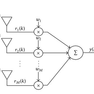 Beam pattern of MVDR beamformer with four antennas. (a