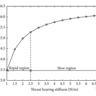 Schematic diagram of submarine propulsion shafting system
