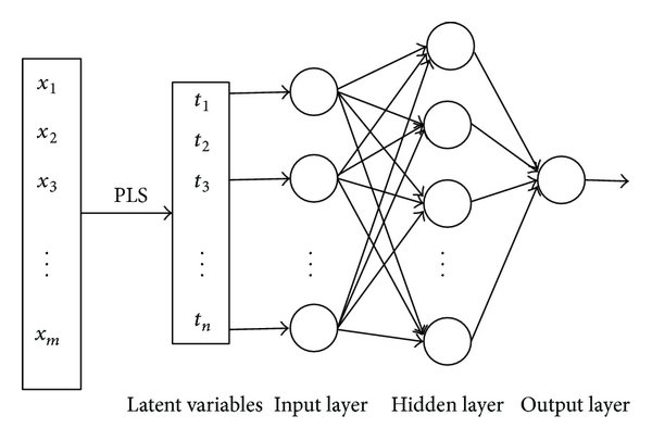 Schematic Diagram Of PLSBP Network Structure Figure 1 Of 4