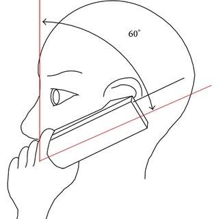 Block diagram of RZL measurement equipment. (a) Personal