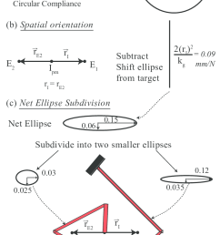 guidelines with an example a problem specification in terms of compliance ellipse and [ 744 x 1240 Pixel ]