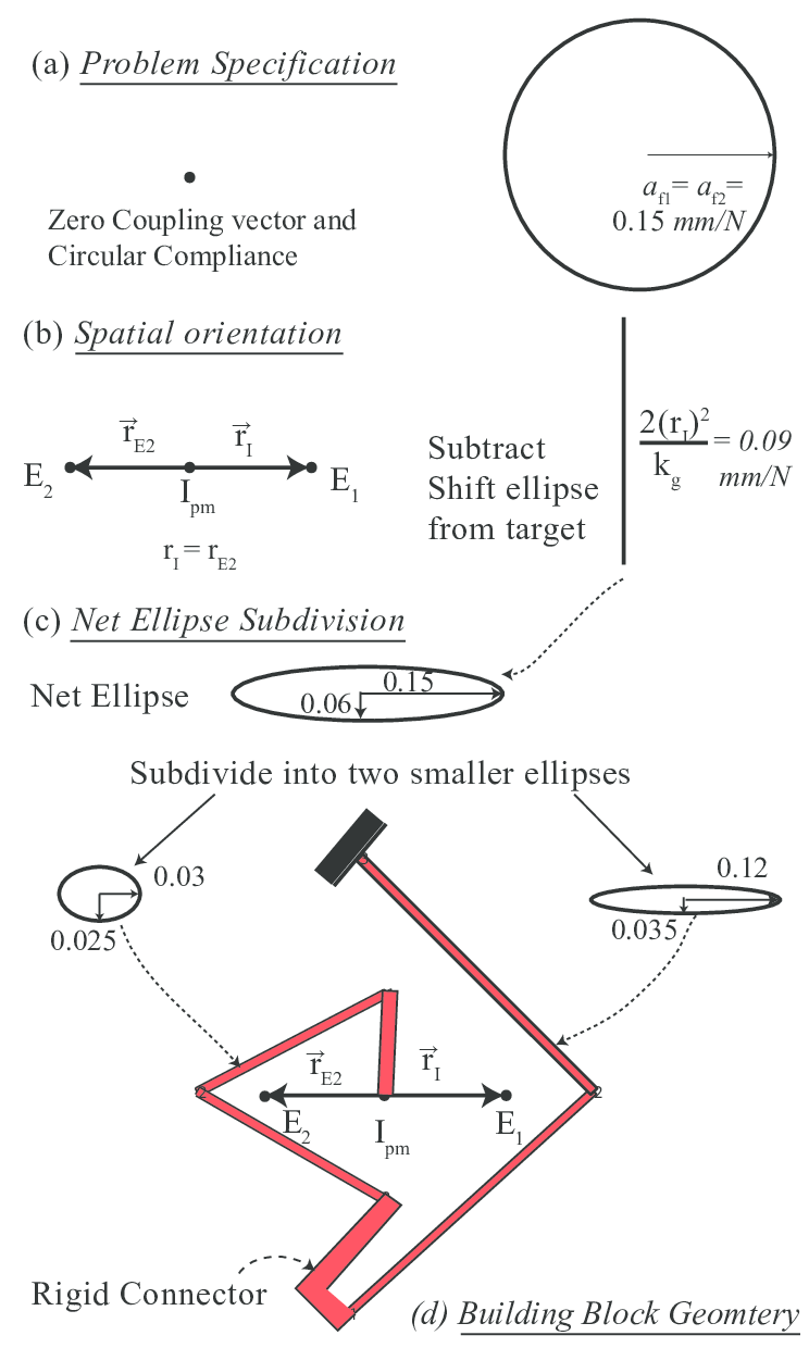 hight resolution of guidelines with an example a problem specification in terms of compliance ellipse and