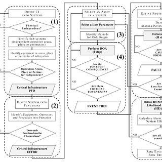 Flow diagram of risk analysis methodology for a