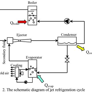 (PDF) Development of a Steam Jet Refrigeration Cycle for