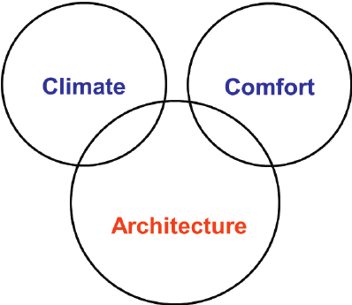 Vitruvian model of environment in architecture [adapted