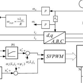 Power conversion system with a hysteresis band pulse width
