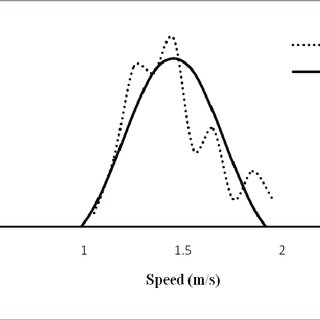 (PDF) Speed Distribution Curves for Pedestrians During