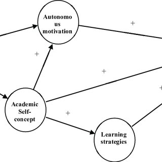(PDF) Development of Structural Model for Prediction of