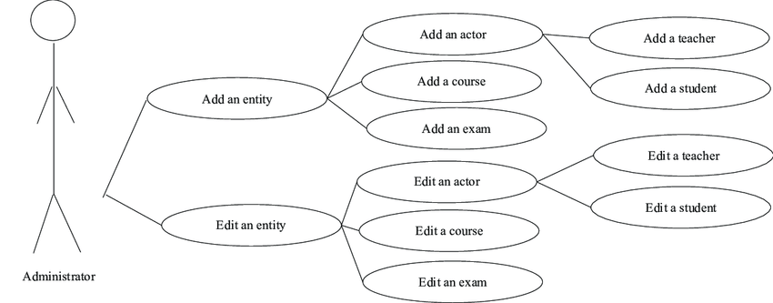 The Use Case UML diagram for the