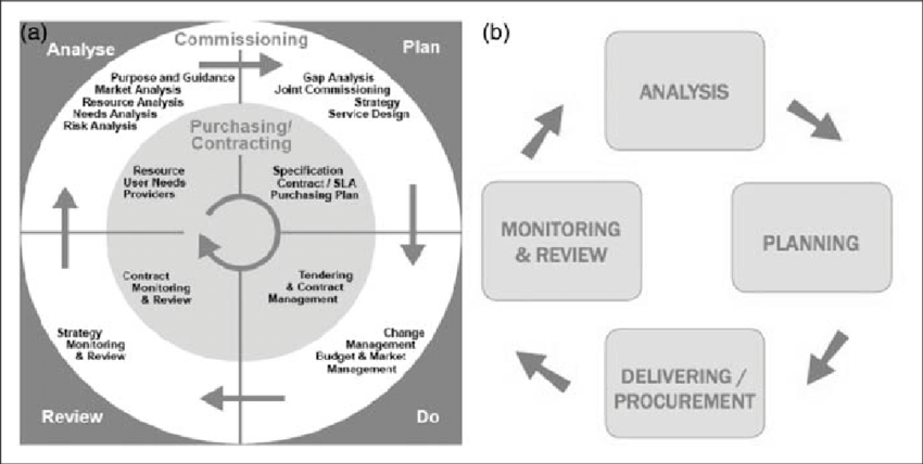 purchasing cycle diagram swm splitter wiring the commissioning model source reproduced with permission from a institute of