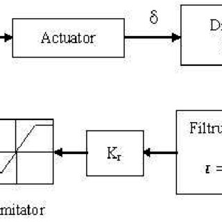 (PDF) DAMPING OF OSCILLATIONS IN FLIGHT CONTROL CIRCUITS