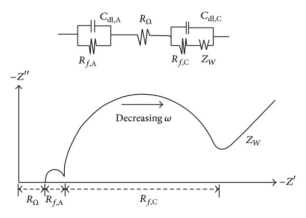 Schematic drawing of Nyquist plot and circuit diagram for