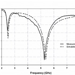 Measured gain and efficiency of the antenna (a) in 2.4GHz