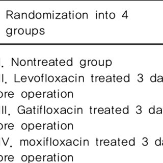 (PDF) A Randomized, Prospective Clinical Comparison of the