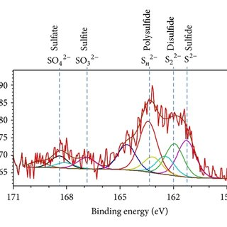 S 2p HR-XPS spectrum of nZVZI reacted (a) without sulfide