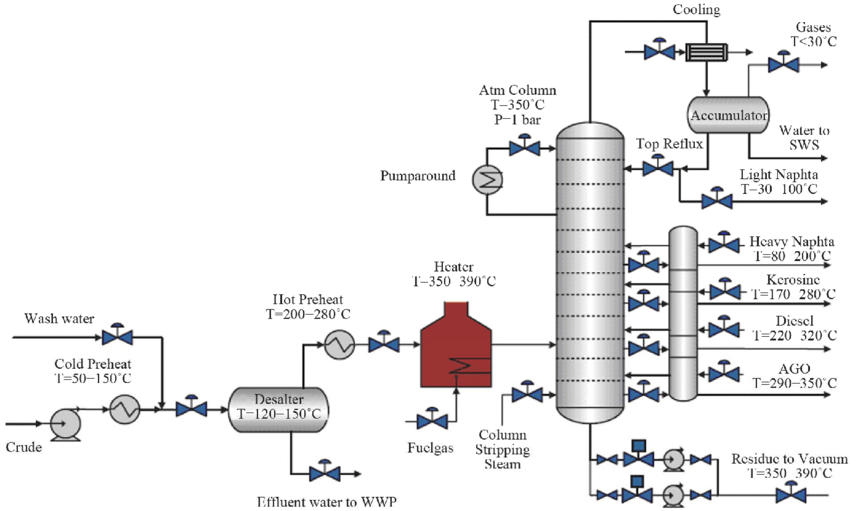 Process overview of crude oil distillation column