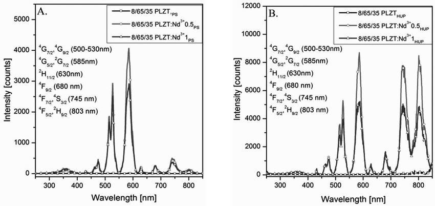 Excitation spectra of PS (A) and HUP (B) fabricated PLZT