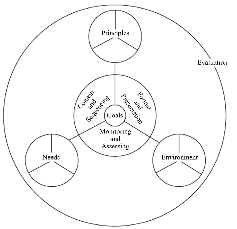 A model of the parts of the curriculum design process