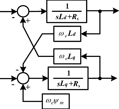 Block diagram of a Permanent Magnet Synchronous Generator