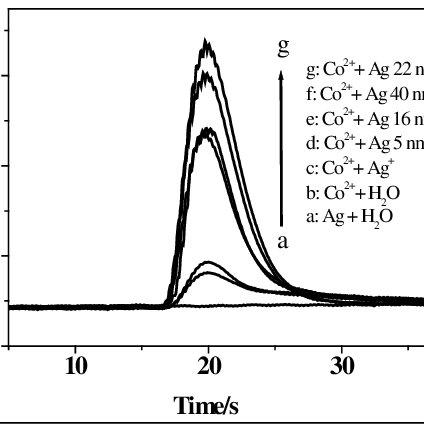 Flow set up for enzymatic L-alanine determination. Cs