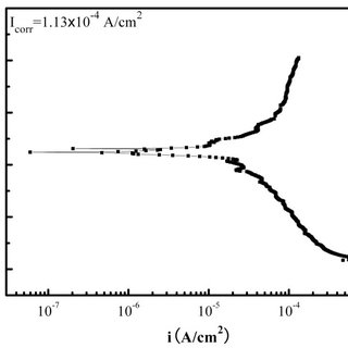 X-ray diffraction (XRD) results of the corrosion scale of