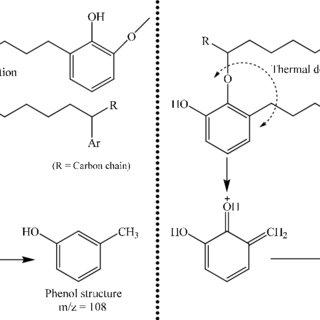 (PDF) Application of Pyrolysis Gas Chromatography/Mass