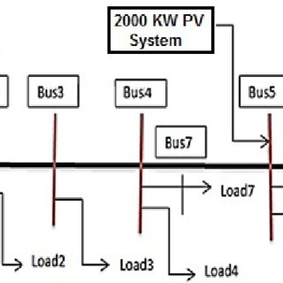 (PDF) Microgrid Design Including Fuzzy Logic Controlled