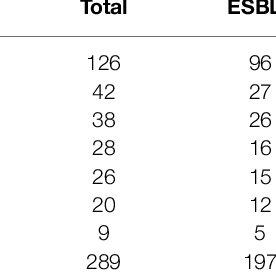 (PDF) The Prevalence of Escherichia Coli Strains with