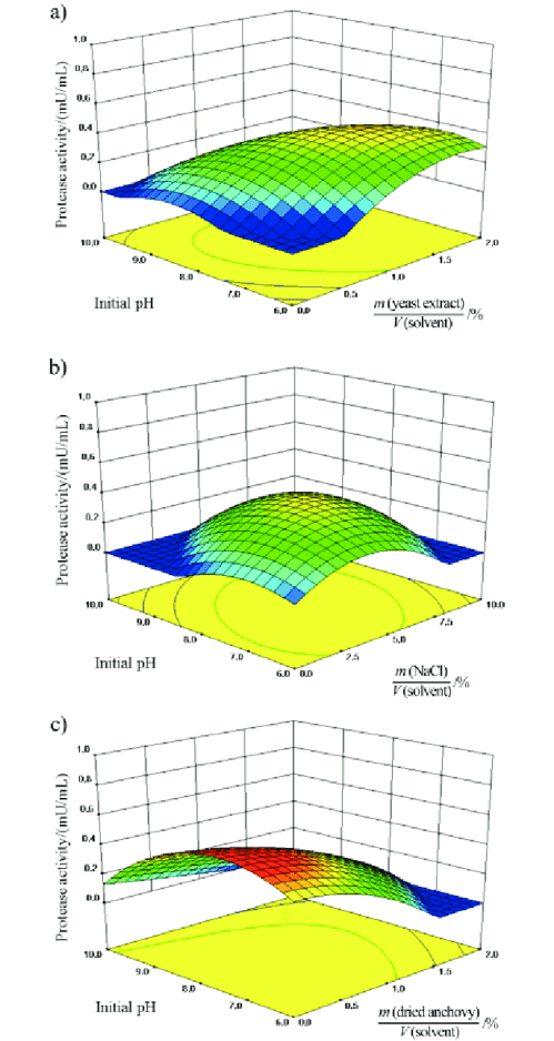 small resolution of three dimensional 3d surface plot for protease production as functions of a yeast extract mass per volume ratio and initial ph b nacl mass per volume