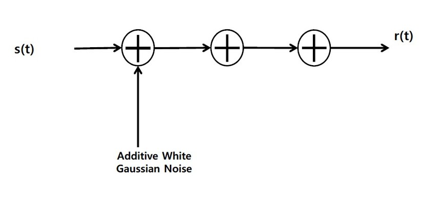 Block diagram for additive white Gaussian noise